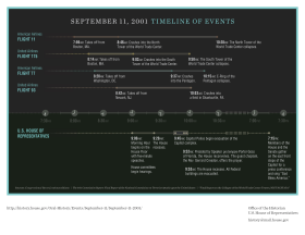 September 11, 2001, Timeline of Events