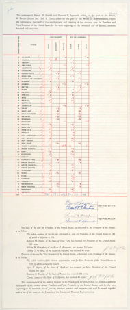 1969 Electoral College Tally